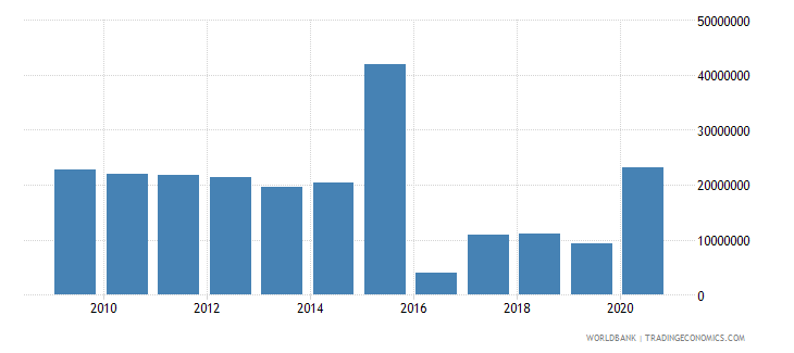 argentina net bilateral aid flows from dac donors germany us dollar wb data