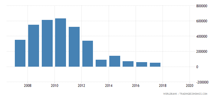 argentina net bilateral aid flows from dac donors greece us dollar wb data