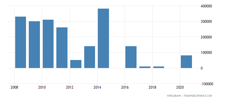 argentina net bilateral aid flows from dac donors ireland us dollar wb data