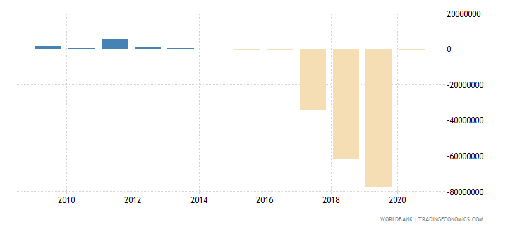 argentina net bilateral aid flows from dac donors italy us dollar wb data