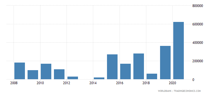 argentina net bilateral aid flows from dac donors korea rep us dollar wb data