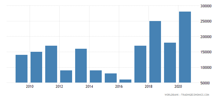 argentina net bilateral aid flows from dac donors luxembourg us dollar wb data