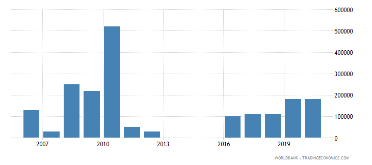 argentina net bilateral aid flows from dac donors netherlands us dollar wb data