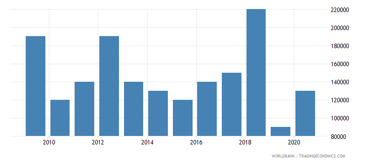 argentina net bilateral aid flows from dac donors new zealand us dollar wb data