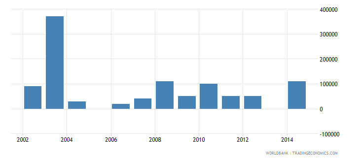 argentina net bilateral aid flows from dac donors norway us dollar wb data