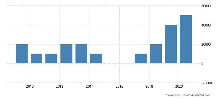 argentina net bilateral aid flows from dac donors poland current us$ wb data