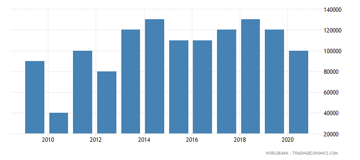 argentina net bilateral aid flows from dac donors portugal us dollar wb data