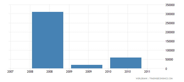 argentina net bilateral aid flows from dac donors slovenia current us$ wb data