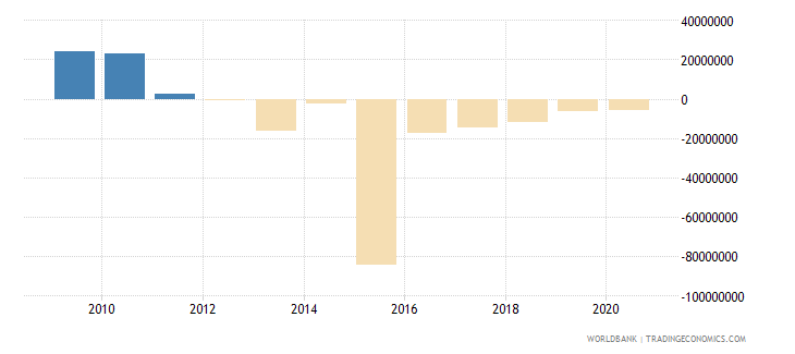 argentina net bilateral aid flows from dac donors spain us dollar wb data