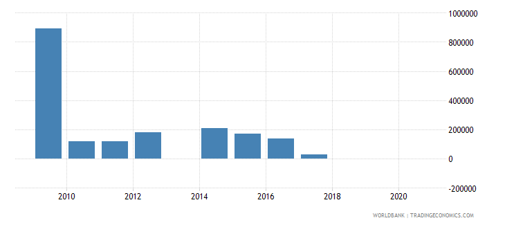 argentina net bilateral aid flows from dac donors sweden us dollar wb data