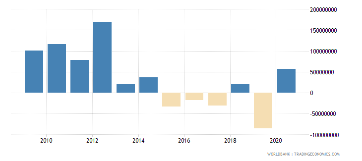 argentina net bilateral aid flows from dac donors total us dollar wb data
