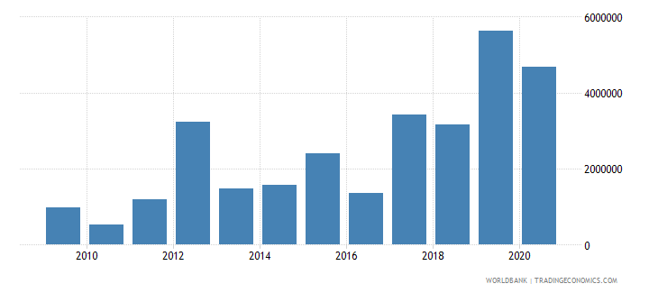 argentina net bilateral aid flows from dac donors united kingdom us dollar wb data