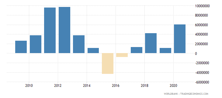 argentina net bilateral aid flows from dac donors united states us dollar wb data