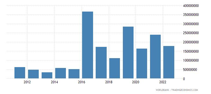 argentina net capital account bop us dollar wb data