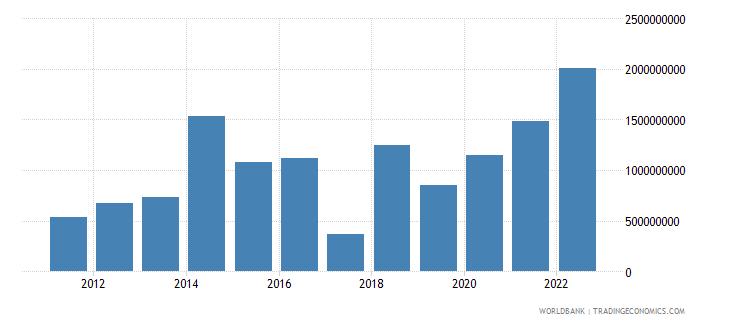 argentina net current transfers bop us dollar wb data