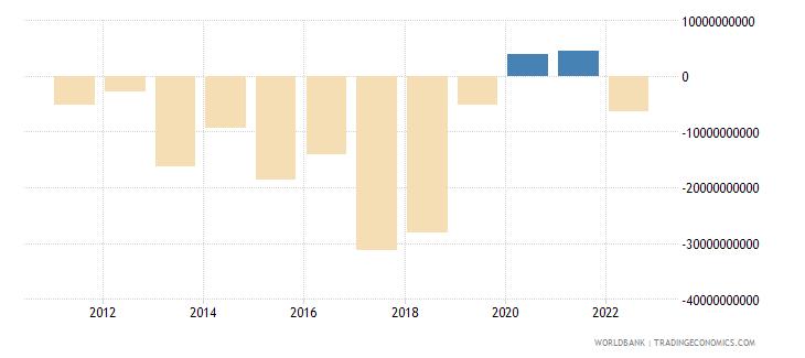 argentina net financial account bop current us$ wb data