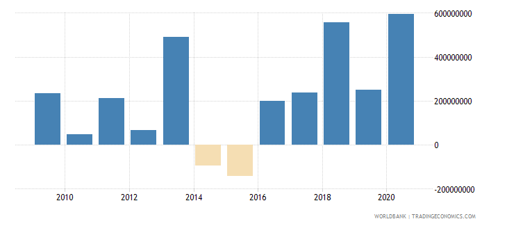 argentina net financial flows ibrd nfl us dollar wb data