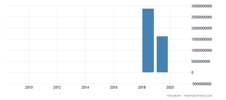 argentina net financial flows imf nonconcessional nfl us dollar wb data