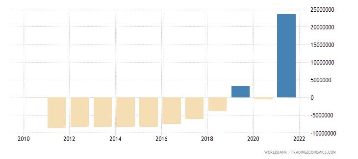 argentina net financial flows rdb concessional nfl us dollar wb data