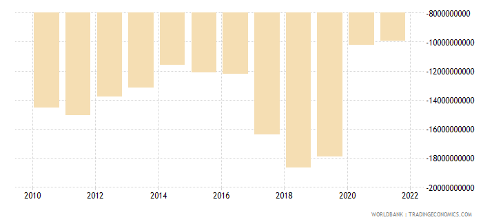 argentina net income bop us dollar wb data