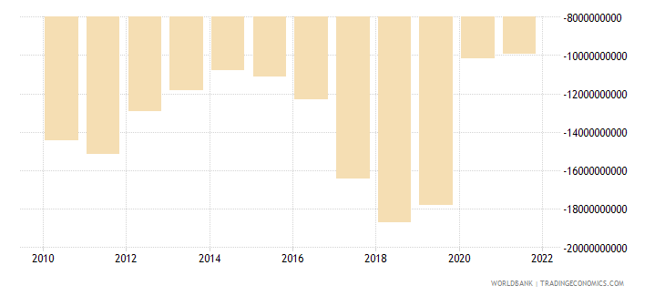 argentina net income from abroad us dollar wb data