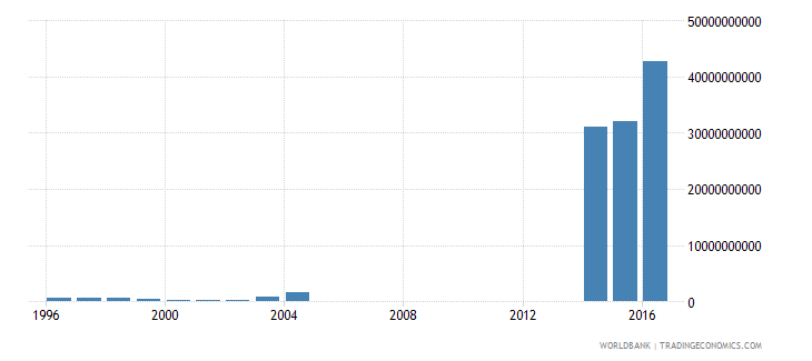argentina net investment in nonfinancial assets current lcu wb data
