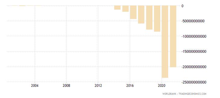 argentina net lending   net borrowing  current lcu wb data