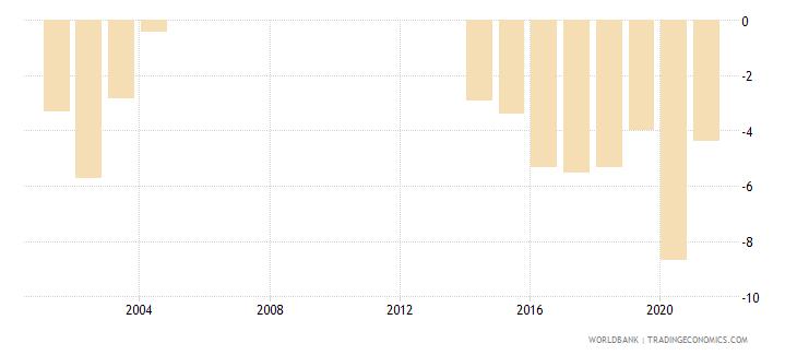 argentina net lending   net borrowing  percent of gdp wb data