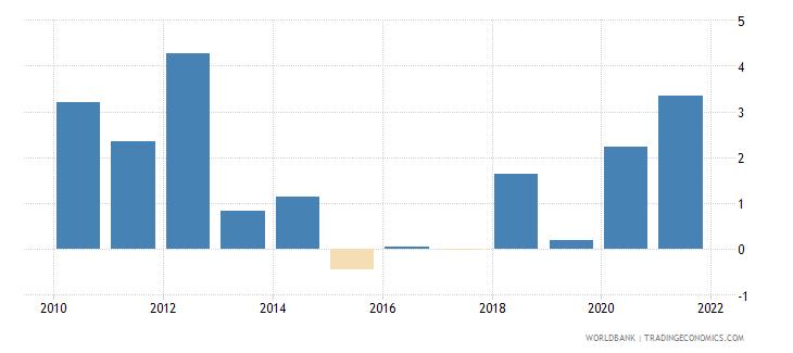 argentina net oda received per capita us dollar wb data