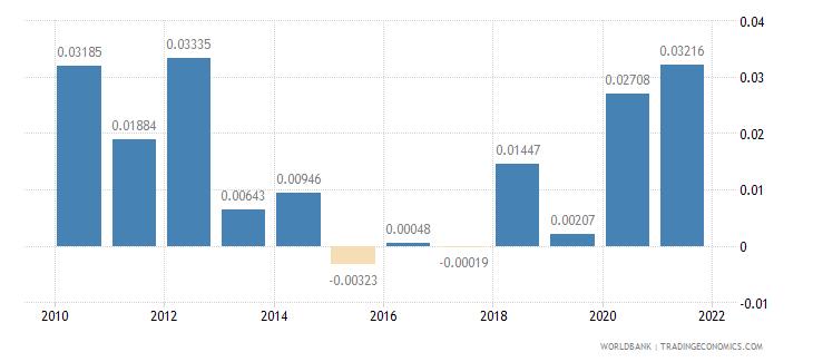 argentina net oda received percent of gni wb data