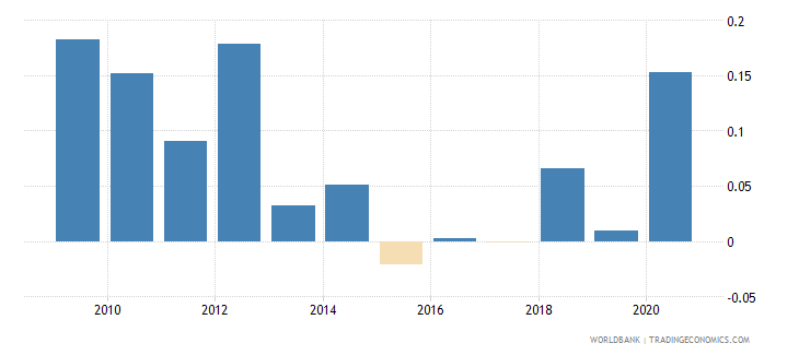 argentina net oda received percent of imports of goods and services wb data