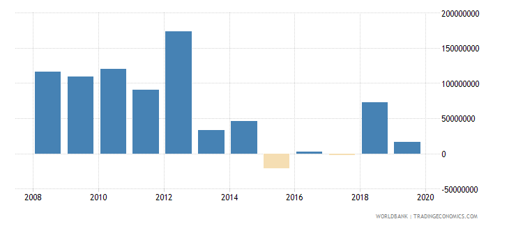 argentina net official development assistance and official aid received constant 2007 us dollar wb data