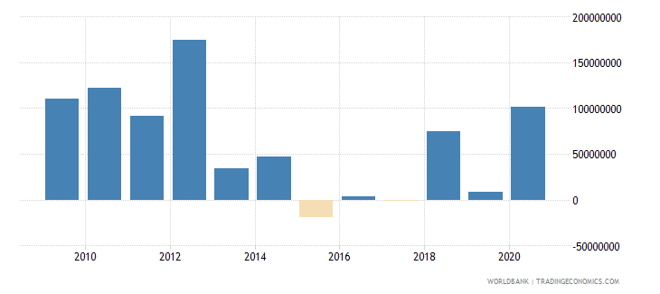 argentina net official development assistance received constant 2007 us dollar wb data