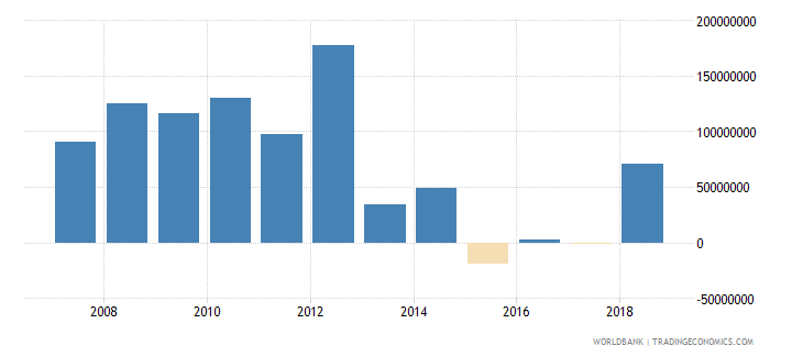 argentina net official development assistance received current us$ wb data