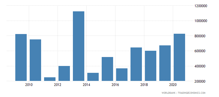 argentina net official flows from un agencies iaea us dollar wb data