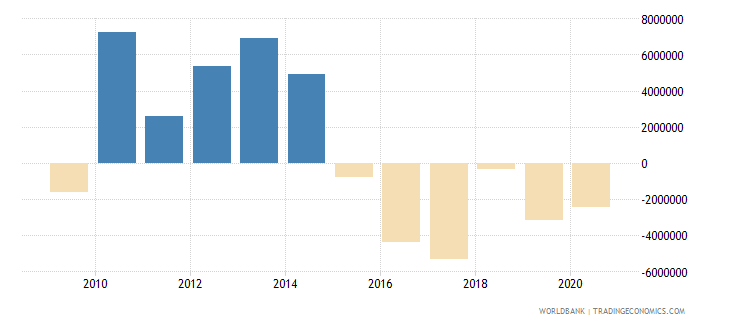 argentina net official flows from un agencies ifad us dollar wb data