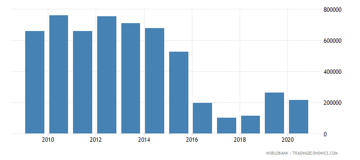 argentina net official flows from un agencies unfpa us dollar wb data