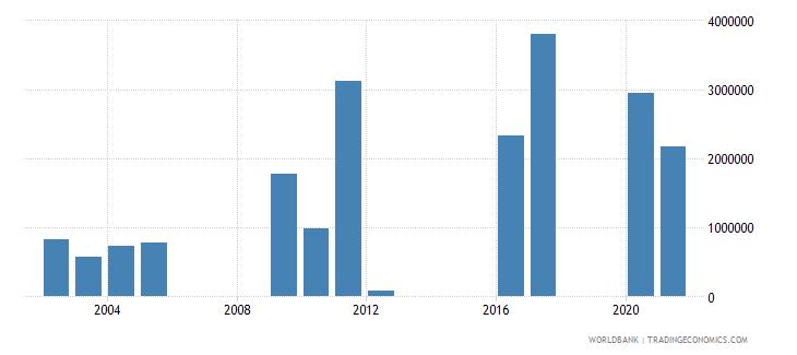 argentina net official flows from un agencies unhcr us dollar wb data