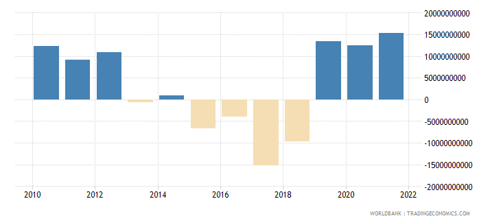 argentina net trade in goods and services bop us dollar wb data