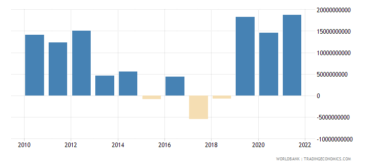 argentina net trade in goods bop us dollar wb data