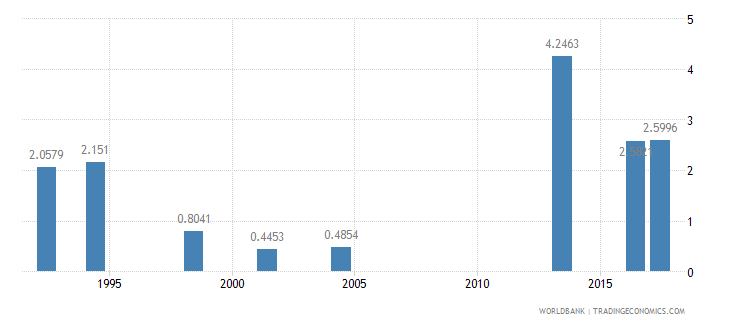argentina nurses and midwives per 1 000 people wb data