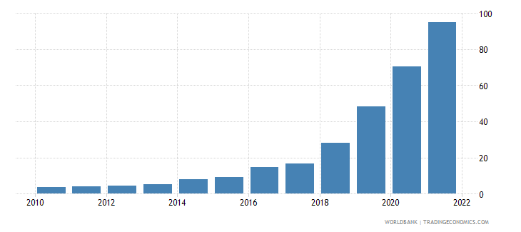 argentina official exchange rate lcu per us dollar period average wb data