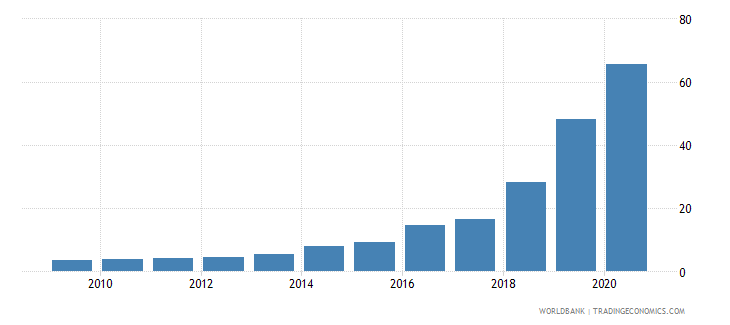 argentina official exchange rate lcu per usd period average wb data