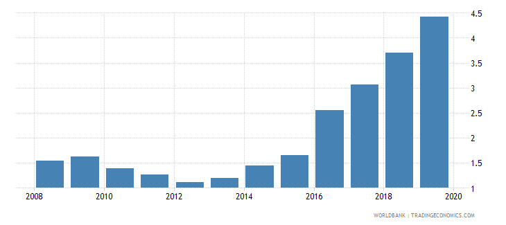 argentina outstanding international private debt securities to gdp percent wb data