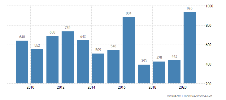 argentina patent applications residents wb data