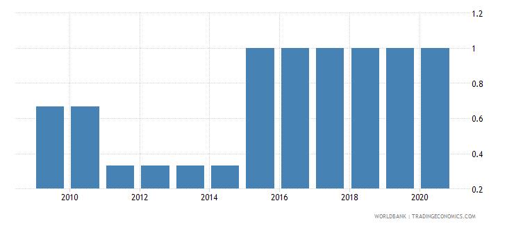 argentina per capita gdp growth wb data