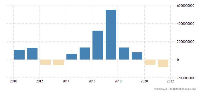 argentina png bonds nfl us dollar wb data