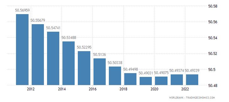 argentina population female percent of total wb data