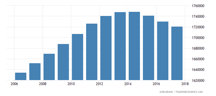 argentina population of the official age for tertiary education female number wb data
