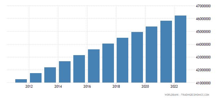 argentina population total wb data